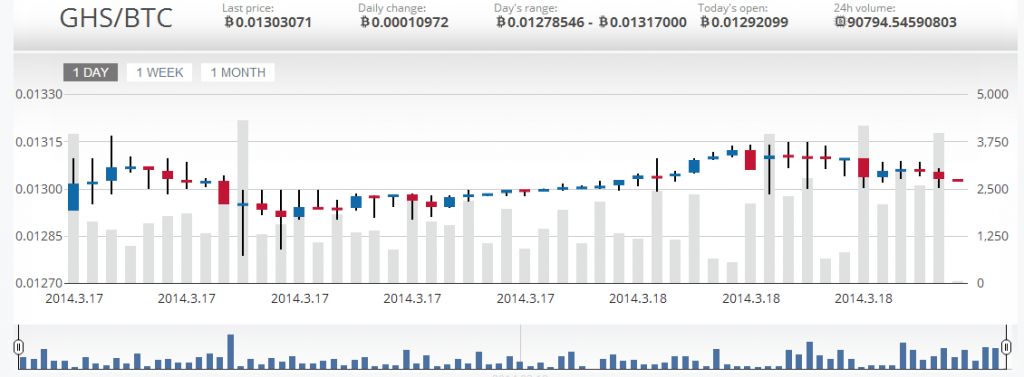 GHS/BTC trading