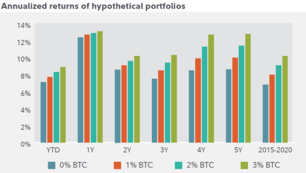 bitcoin 0x kripto investicija